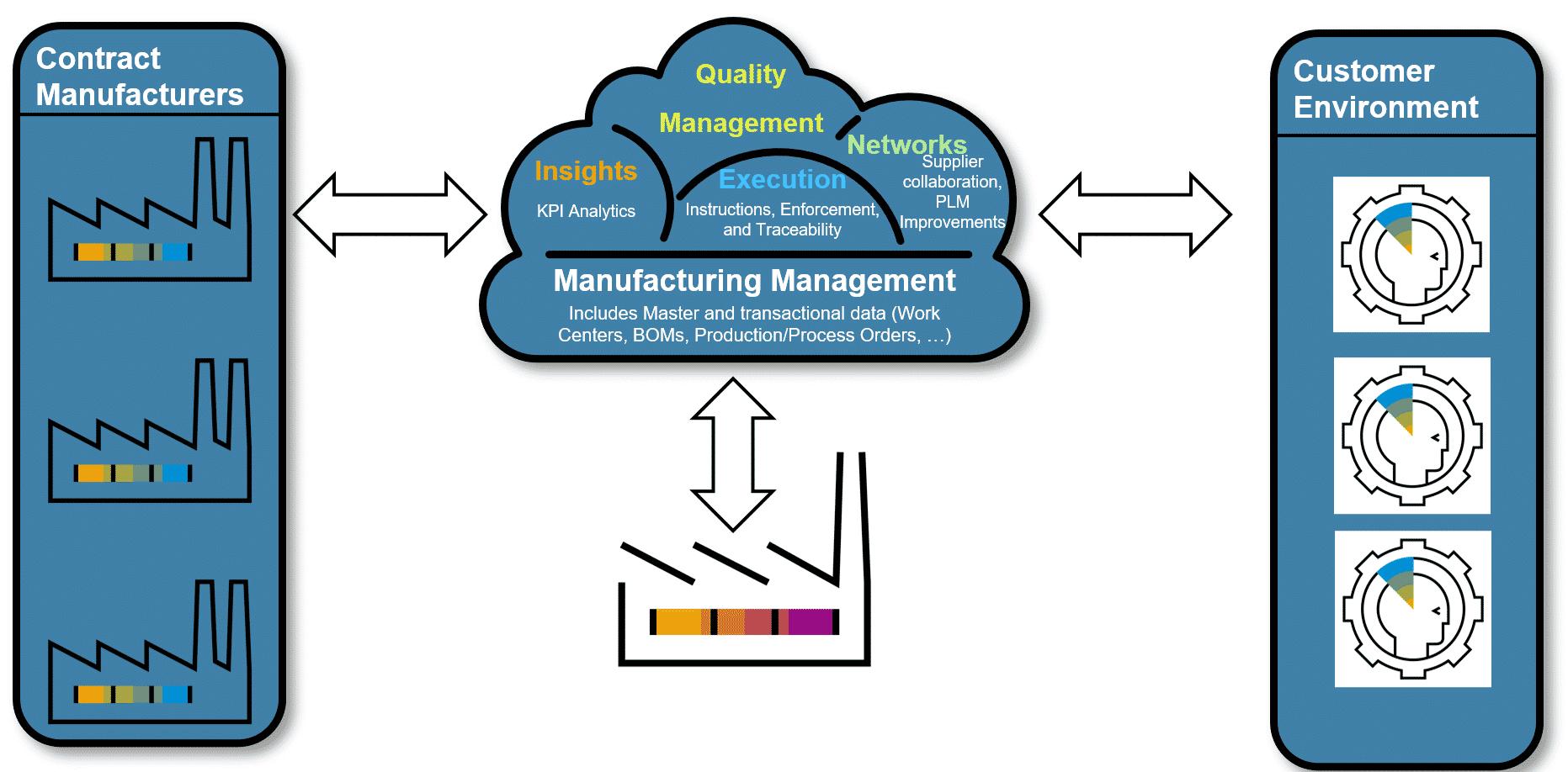 Tại sao chọn giải pháp SAP cho ngành sản xuất